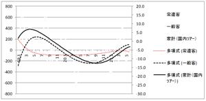 一般客の動き(黒点線)は、家計消費支出(黒実線)に並行しているが、常連客(赤点線)は、景気と関係なく推移している。